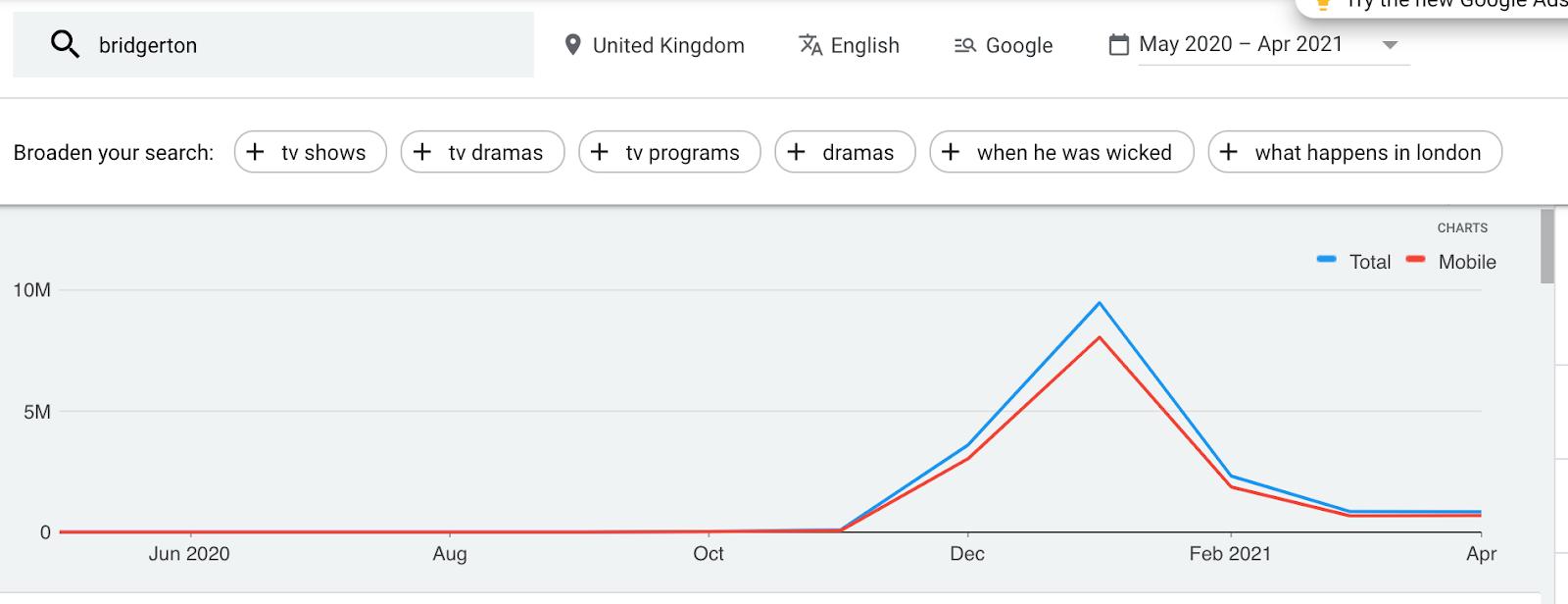 Bridgerton topping google trends and using it for linkbuilding digital PR