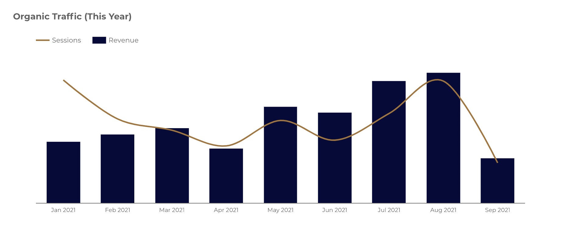 Data shows how the technical SEO has resulted in increase in sessions and clicks for UK Radiators