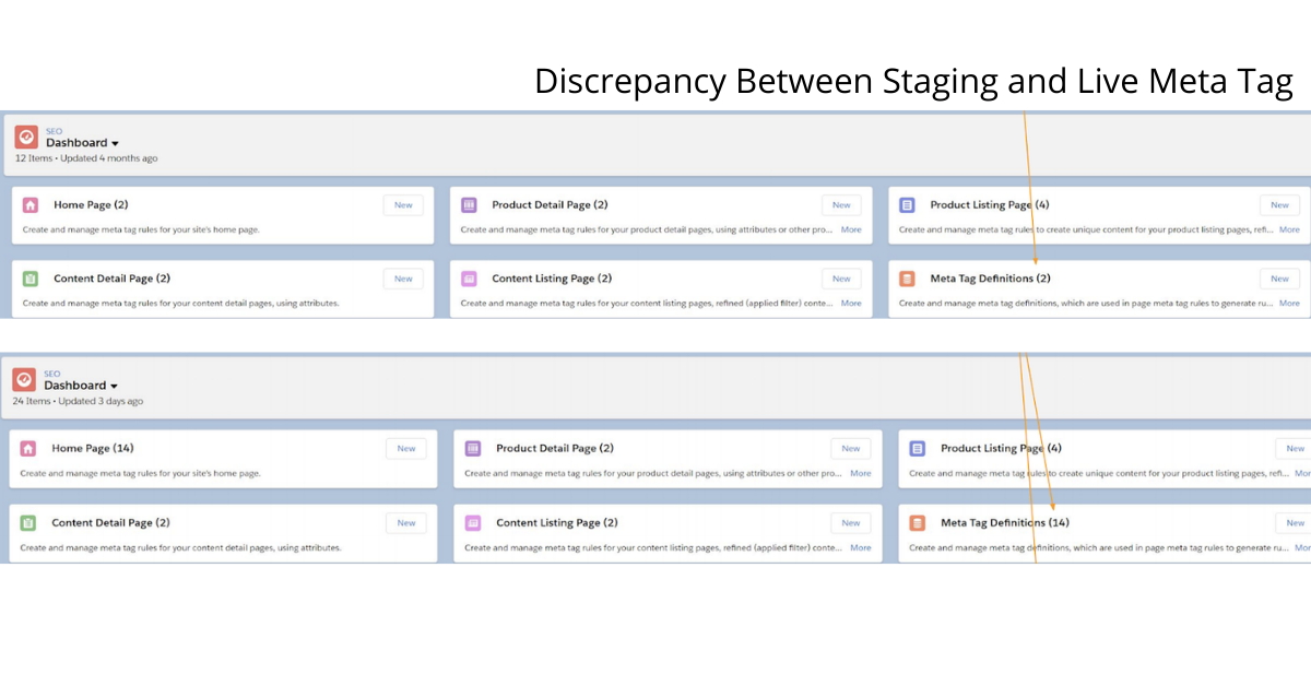Salesforce commerce cloud discrepancy between staging and live meta tag