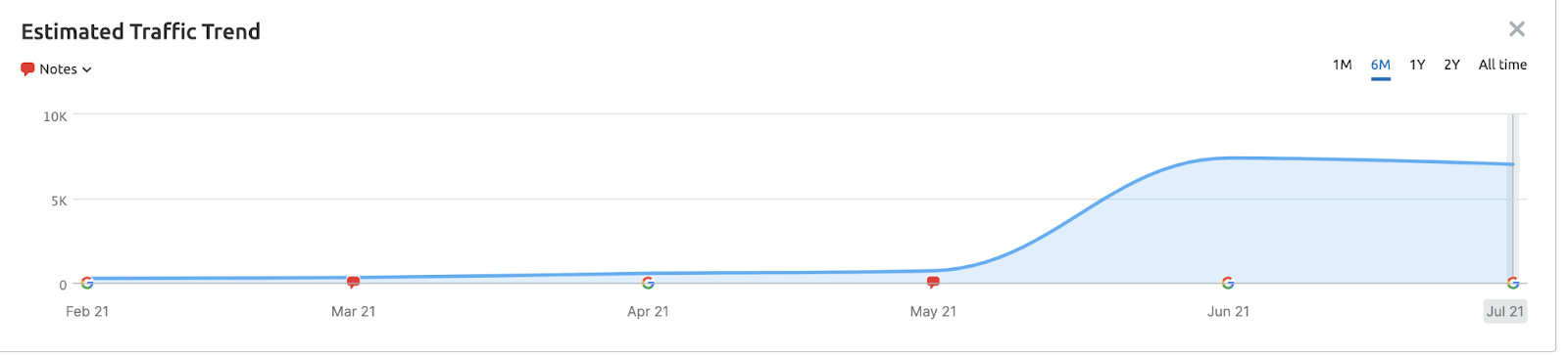 the increase in traffic from content top of funnel pages for Thread