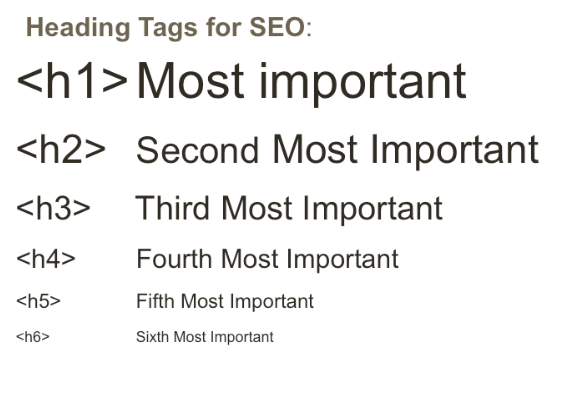 how to use h1 h2 heading tags for SEO