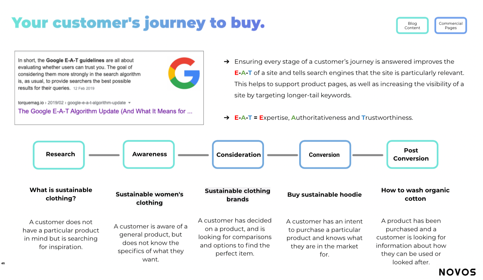 search intent and customer journey example for writing seo friendly content