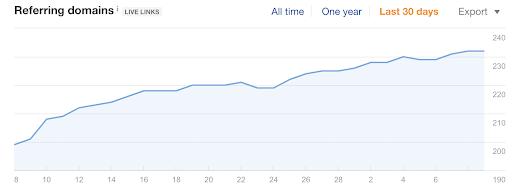 Referring domains increase